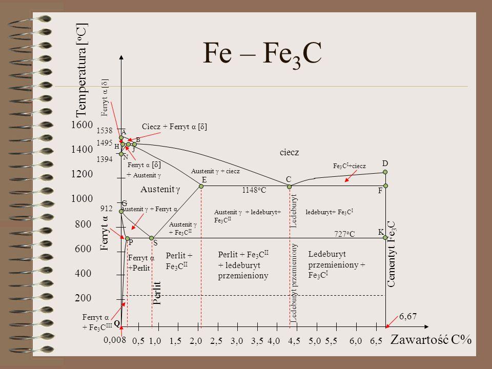 Fe – Fe3C Temperatura [oC] Zawartość C% 1600 1400 1200 1000 800